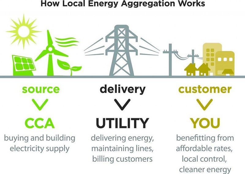 How local energy aggregation works